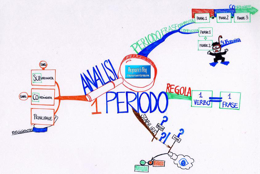 external image analisi-del-periodo_etichetta.jpg