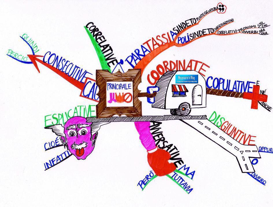 Grammatica diegocare 39 s blog for Analisi grammaticale di diversi