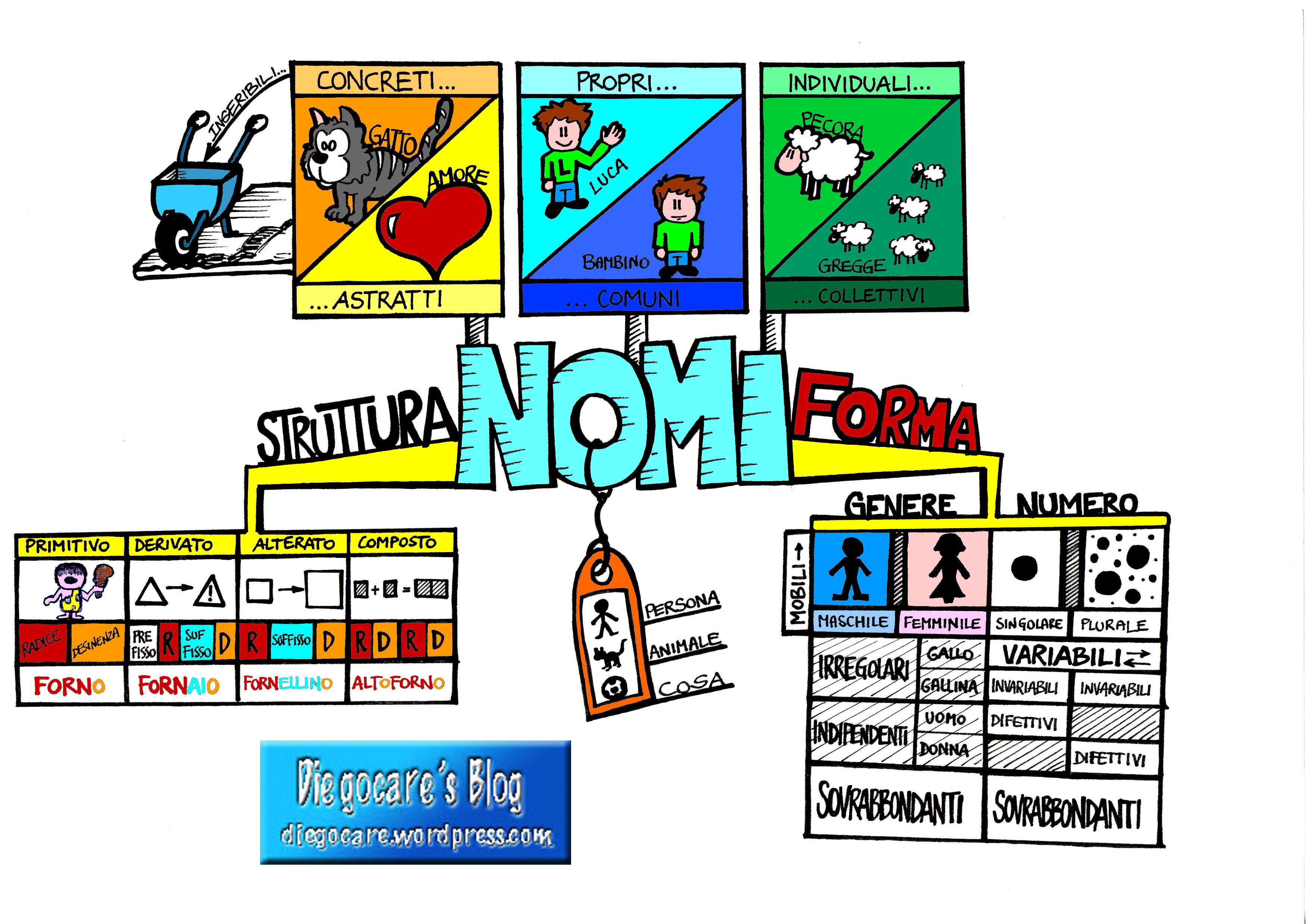 MAPPE: GRAMMATICA Nomi_completa_etichetta_colore