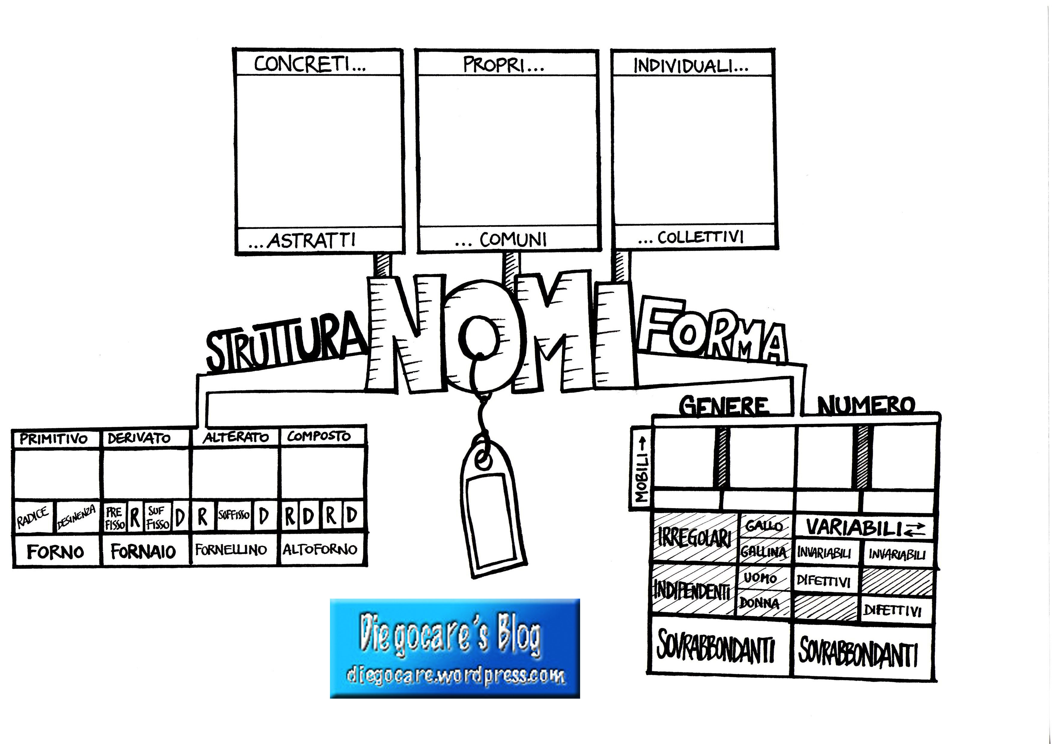 I NOMI : schede, giochi e link Nomi_etichetta