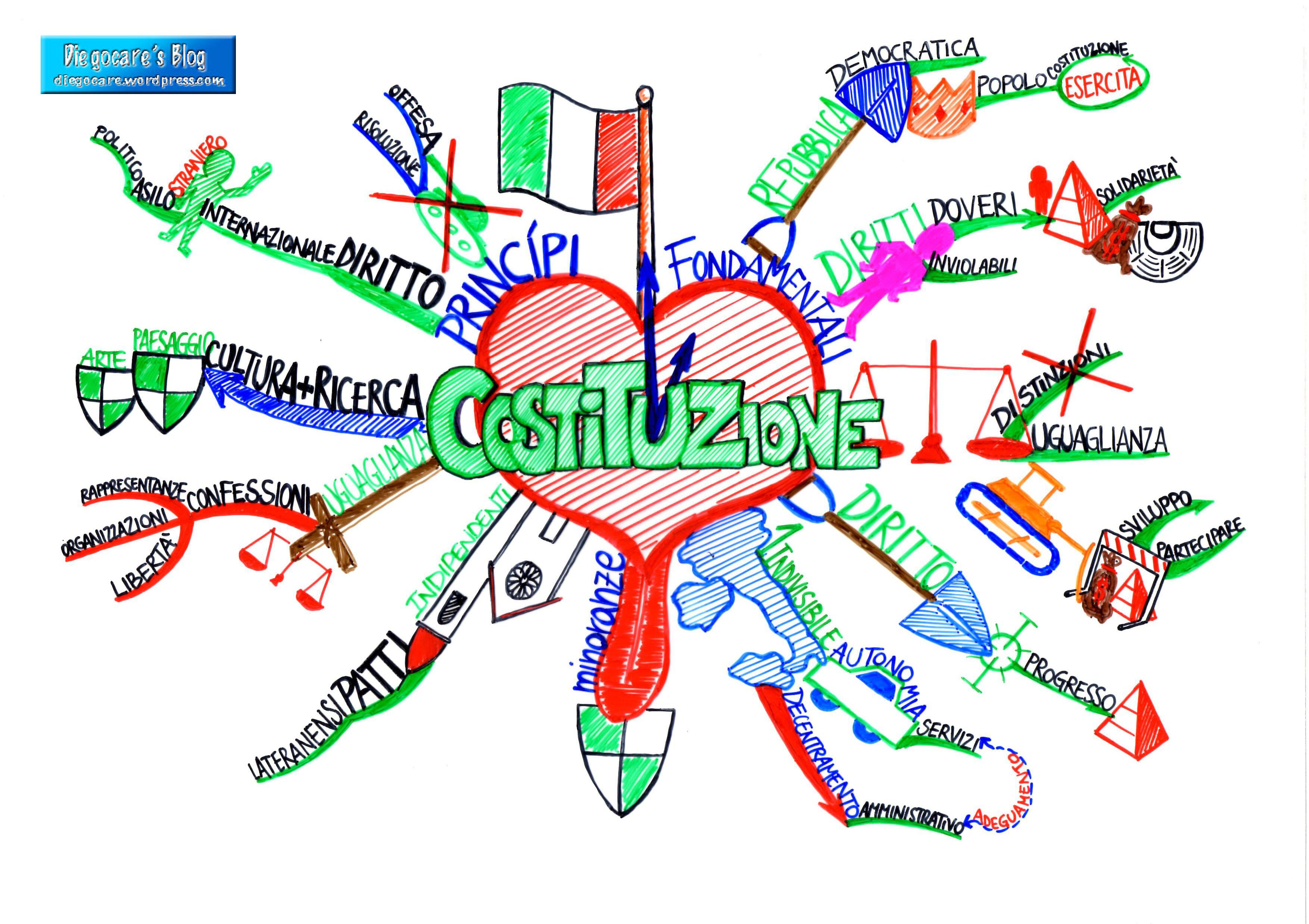 I principi fondamentali il cuore della costituzione for Costituzione parlamento italiano