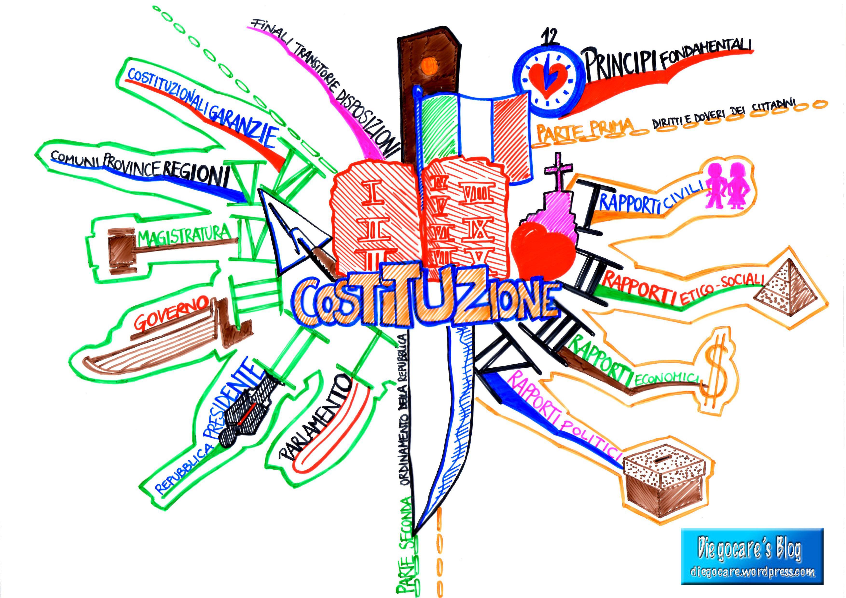 Molto Mappe mentali e schemi per la scuola media: Diegocare's Blog DT55