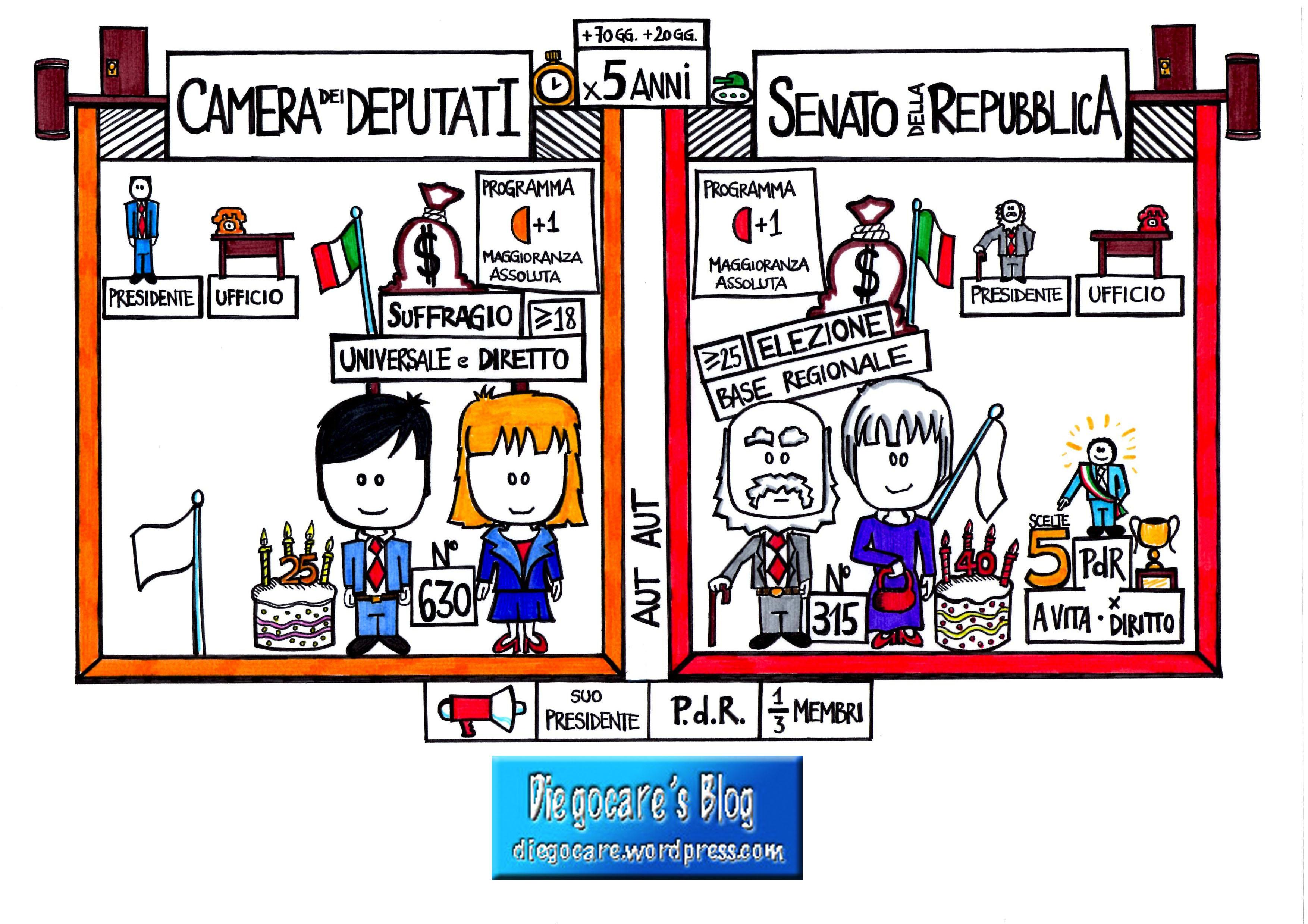 Il parlamento uno schema delle due camere diegocare 39 s blog for Sito parlamento italiano