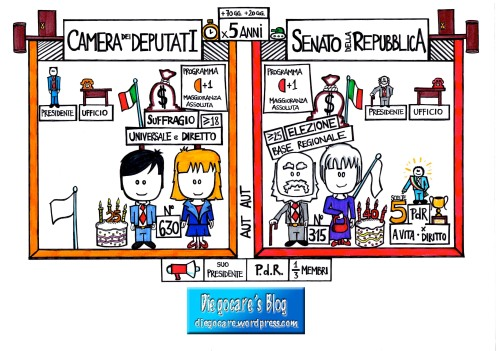 Il parlamento uno schema delle due camere diegocare 39 s blog for Parlamento italiano storia