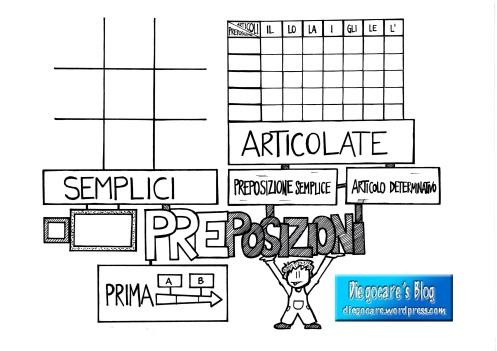 Lo schema per le preposizioni