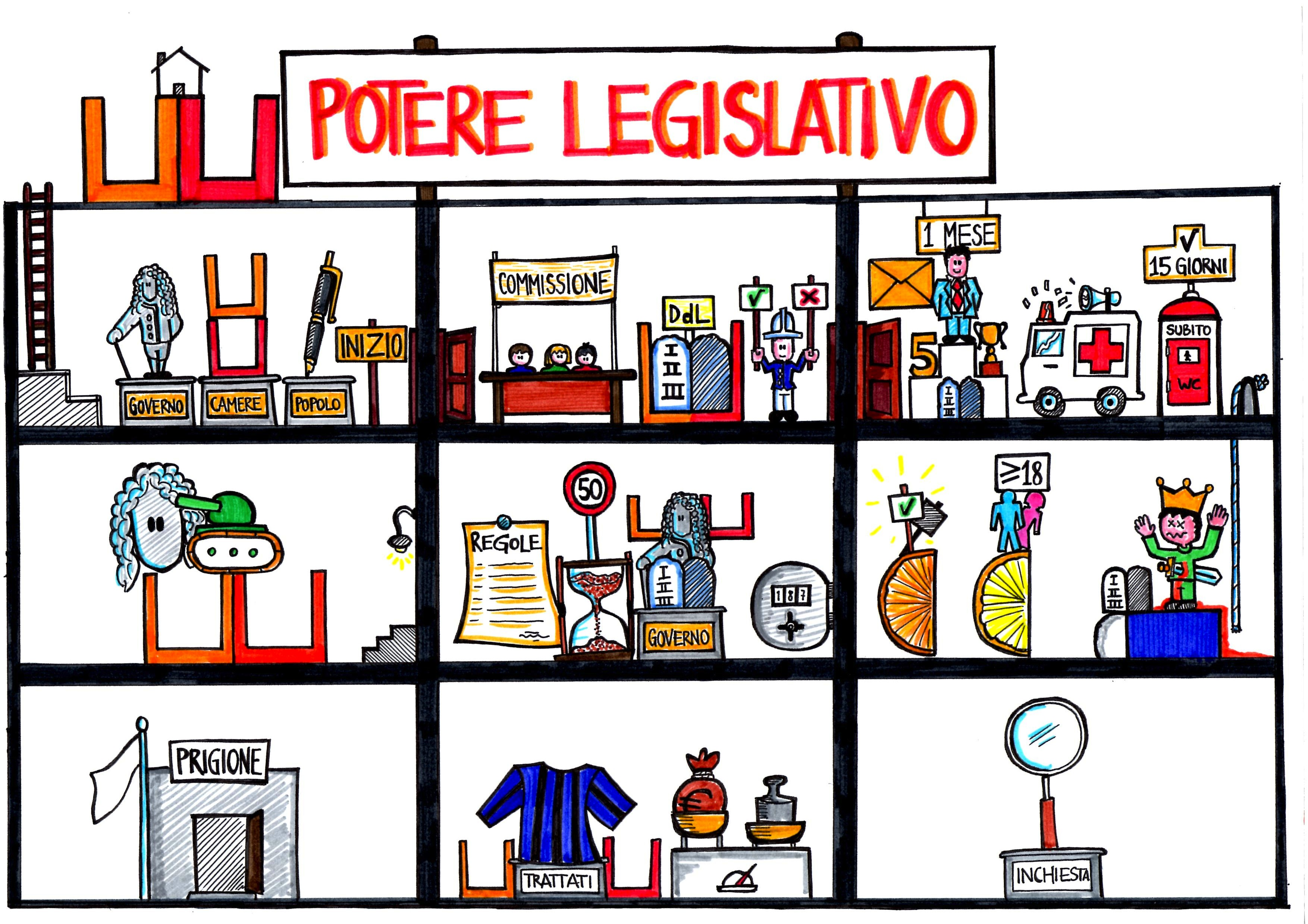Cittadinanza e costituzione diegocare 39 s blog for Parlamento italiano schema