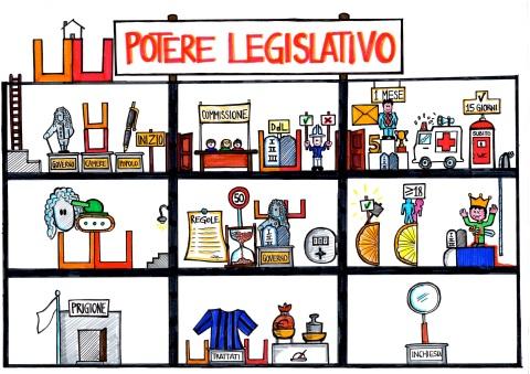 La formazione delle leggi diegocare 39 s blog for Sito parlamento italiano