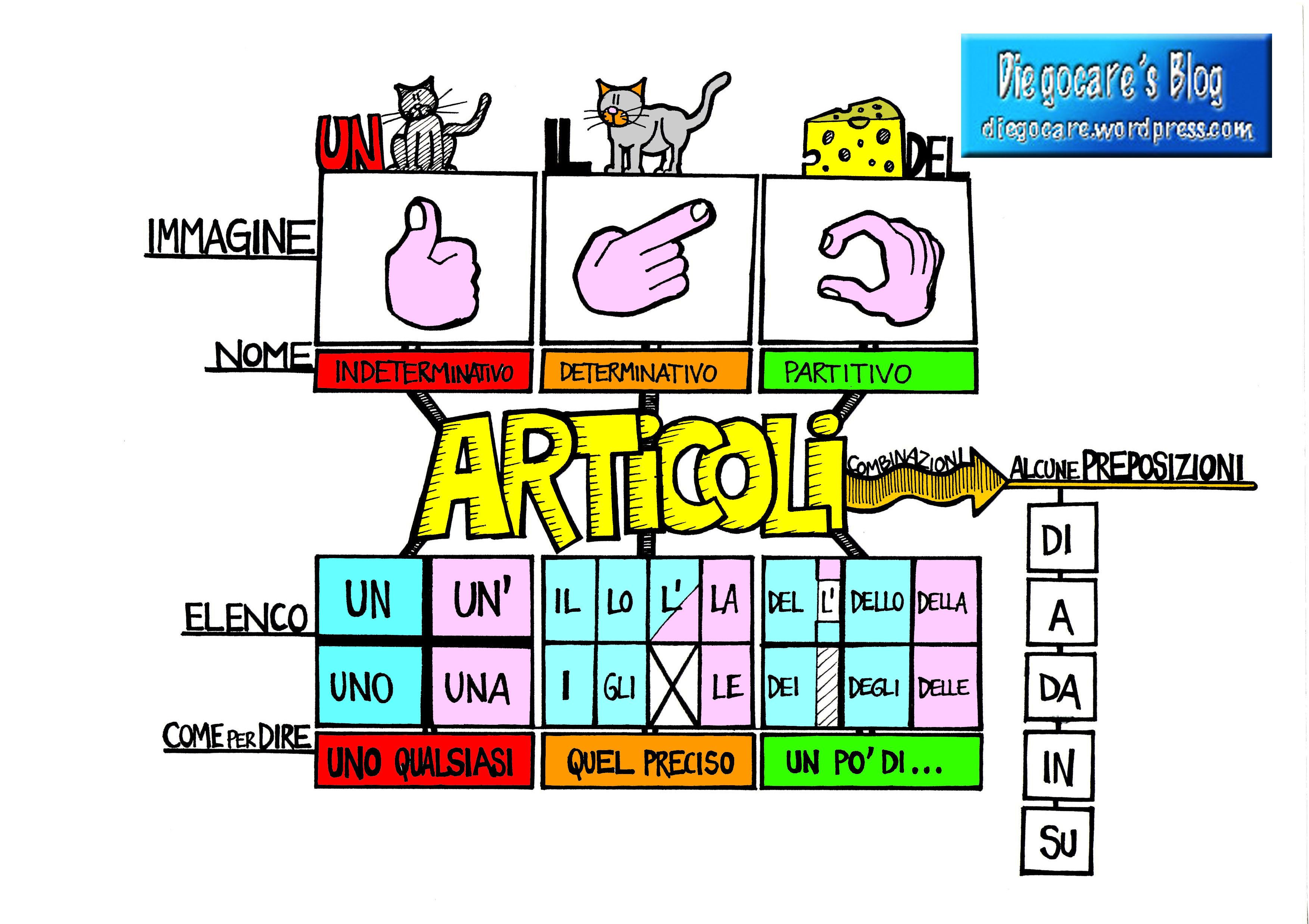 MAPPE: GRAMMATICA Articoli_completa_colore_etichetta