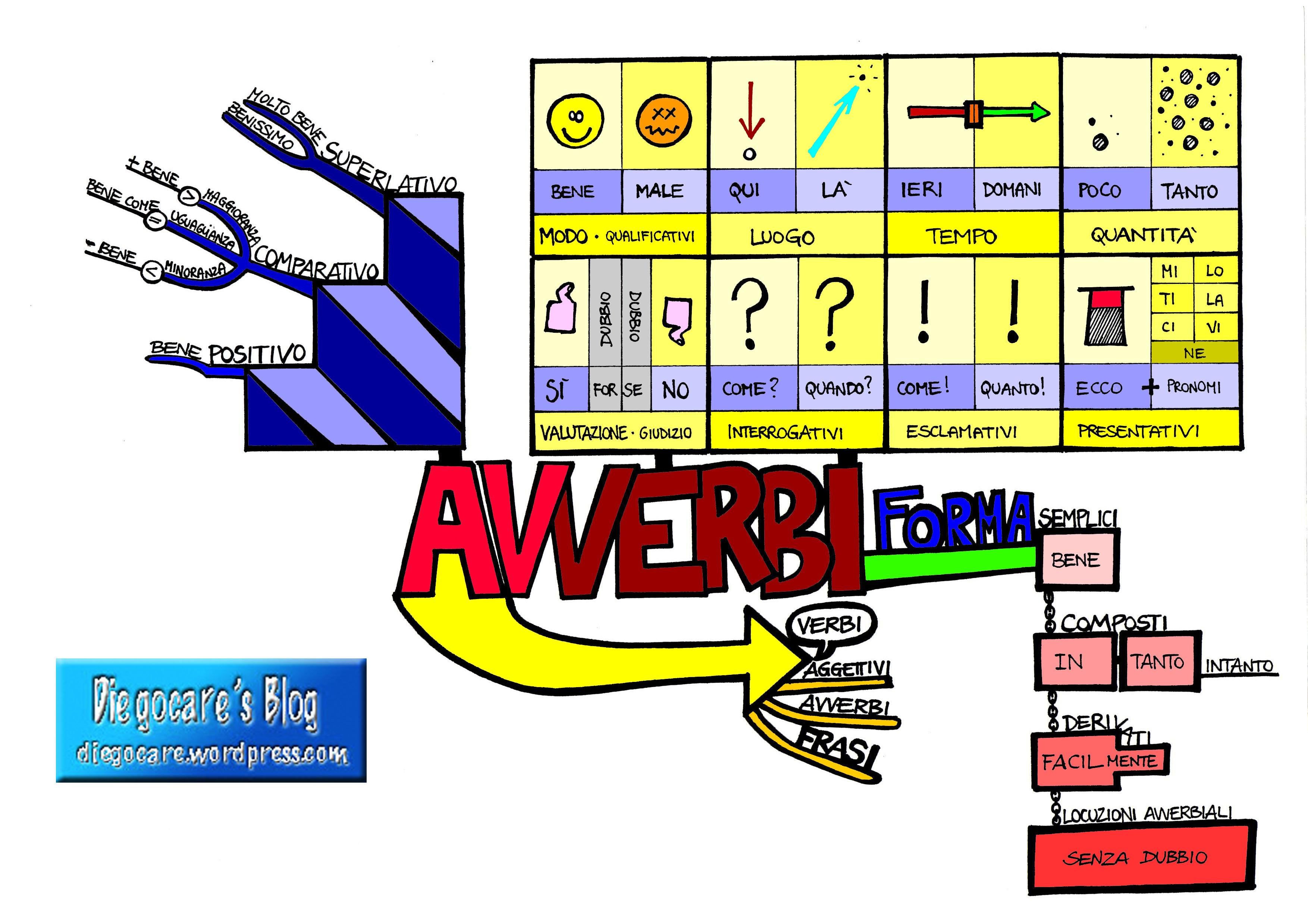 MAPPE: GRAMMATICA Avverbi_completa_etichetta_colore