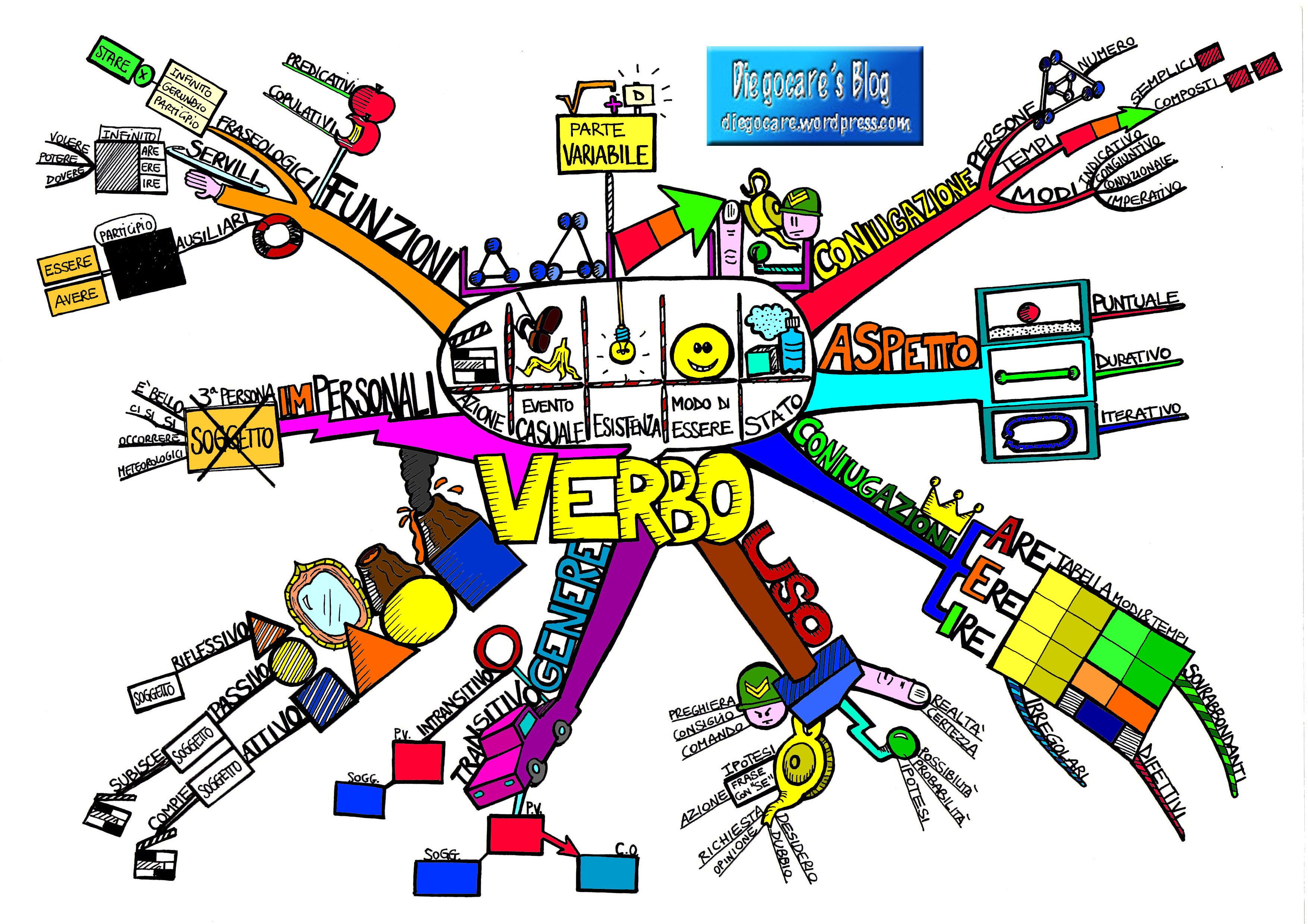 MAPPE: GRAMMATICA Il-verbo_etichettata_colore