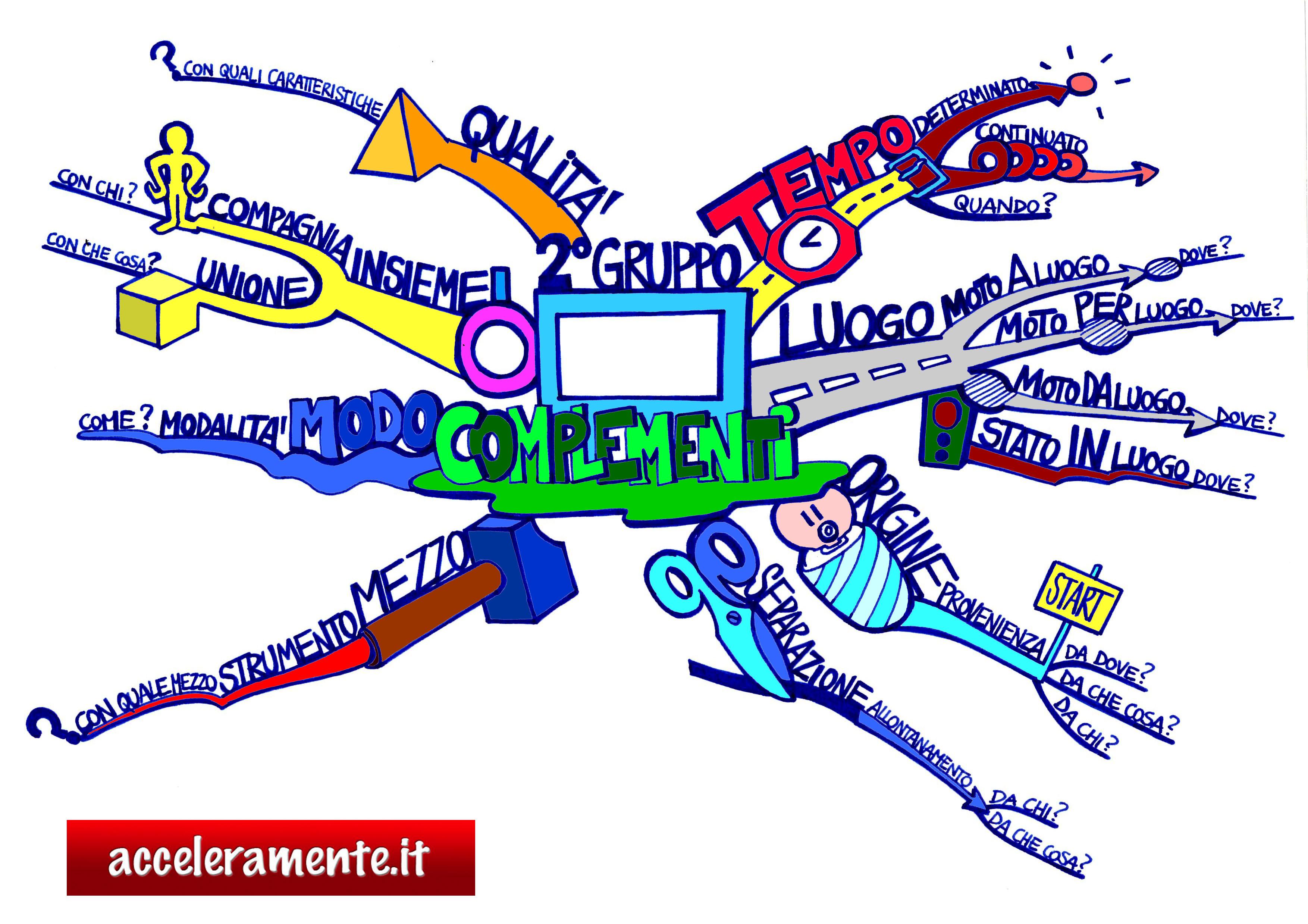 Grammatica  Diegocares Blog