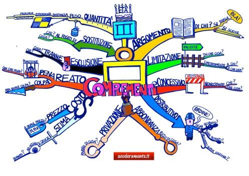 La mappa dei complementi - gruppo 3