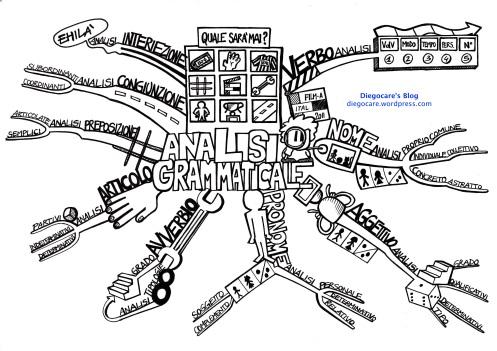 L'analisi grammaticale in mappa
