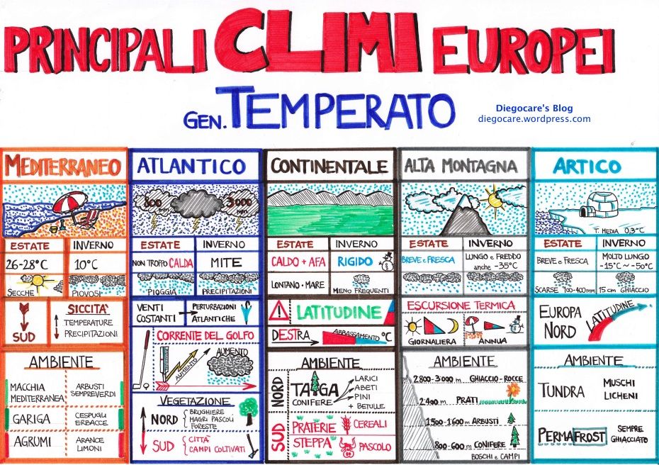 https://diegocare.files.wordpress.com/2012/03/climi-europei-tabella_etichetta.jpg?w=930&h=657