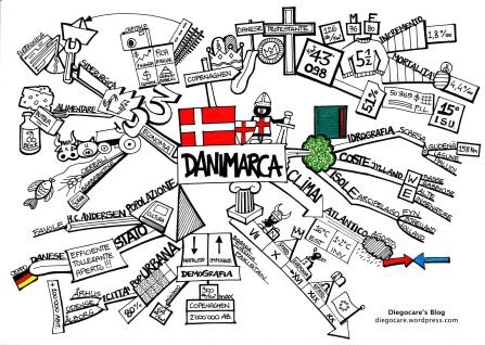 Sintesi della Danimarca