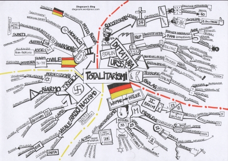 Totalitarismi in Germania e Russia - sintesi