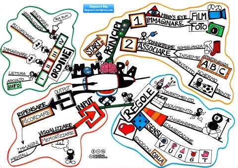 Mappa di sintesi del funzionamento della memoria