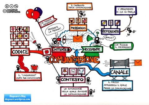 Schema degli elementi della comunicazione