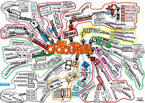 Mappa completa sull'ortografia