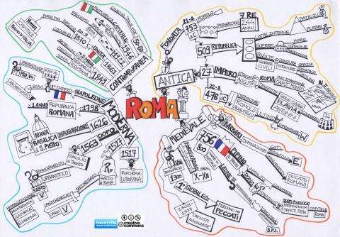 Sintesi della storia della città di Roma
