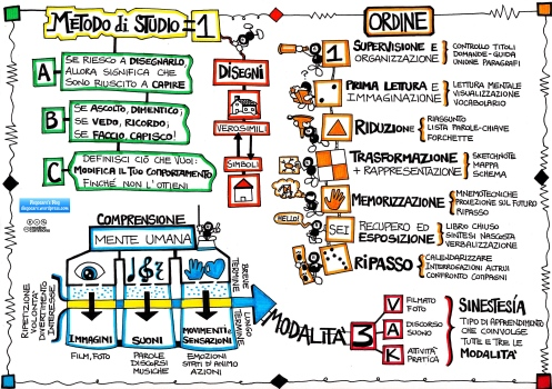 Sketchote di sintesi sul metodo di studio
