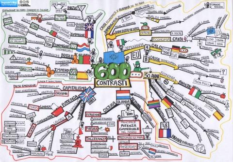 Mappa di sintesi del capitolo 6
