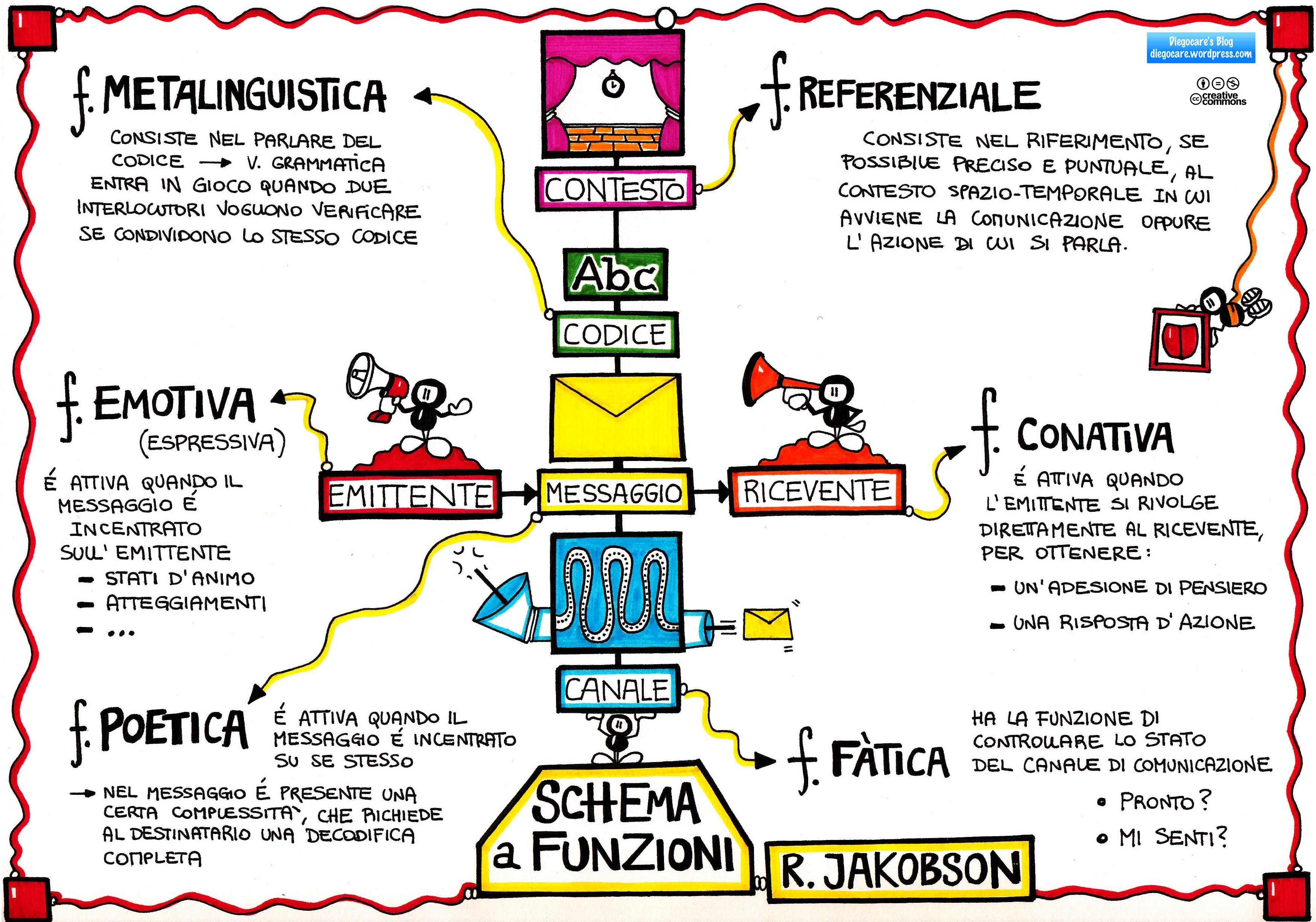 Messaggio diegocare 39 s blog for Scuola di comunicazione