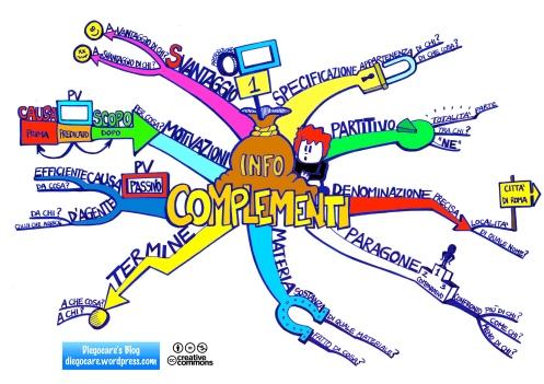 Mappa di sintesi sui complementi del gruppo 1