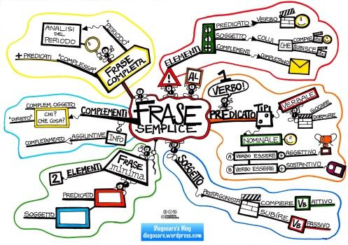 Mappa di sintesi sulla frase semplice e i relativi elementi