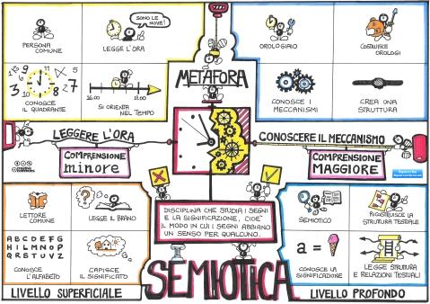 La semiotica in una metafora