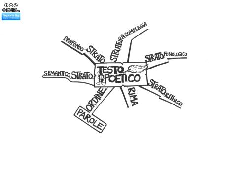 Centro della mappa dedicata al testo poetico e alle sue componenti